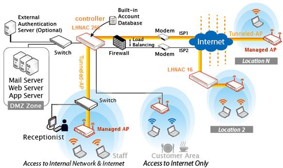 Lohuis networks enterprise wlan for Indoor wireless network design